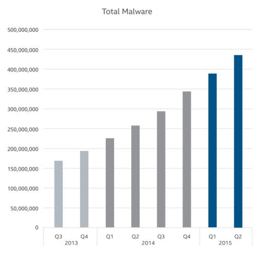 total-malware-evolution