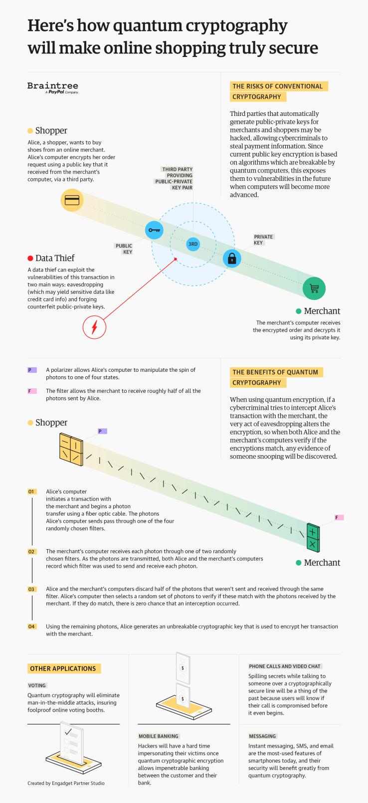 quantum-cryptography-braintree